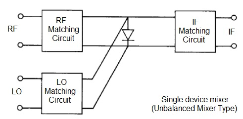 single device unbalanced mixer