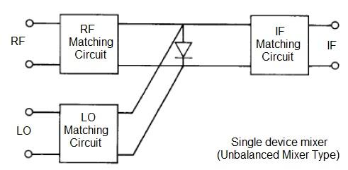 single device unbalanced mixer