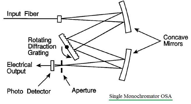 single monochromator OSA