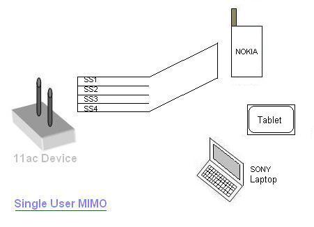Difference between single user MIMO vs Multiuser MIMO | WLAN