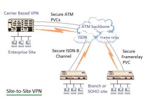 site to site VPN, Virtual Private Network