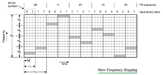 slow frequency hopping