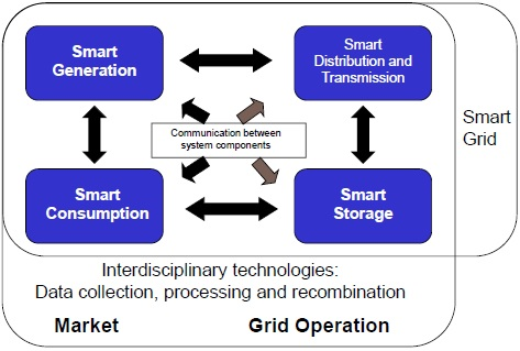 Smart Grid components