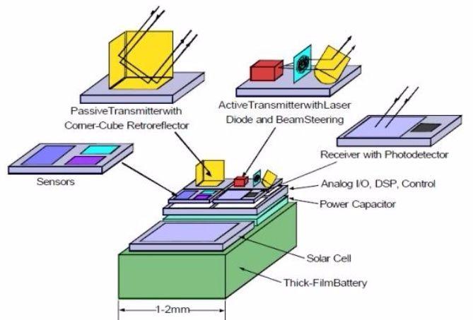 smart dust components