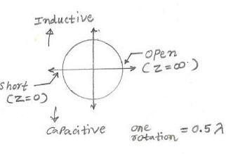 smith chart basics,fig2