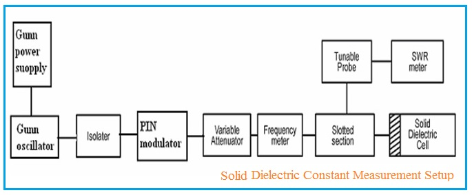 solid dielectric constant measurement setup