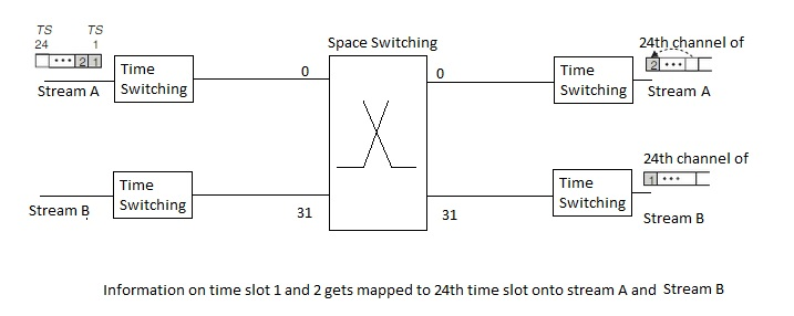 space switch vs time switch