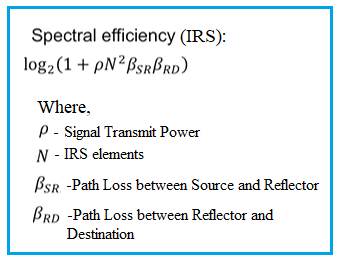 spectral efficiency formula of IRS