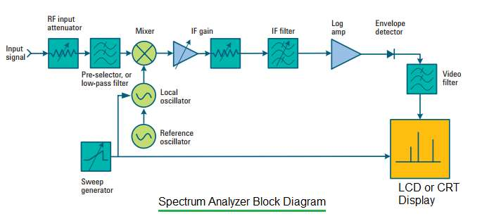 Spectrum Analyzer basics