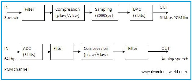 speech coding PCM encoder decoder