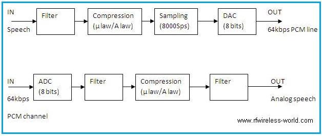 speech coding PCM encoder decoder