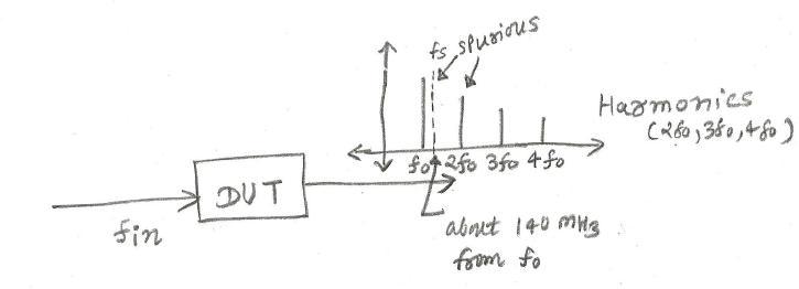 spurious vs harmonics