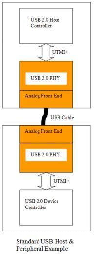 standard USB