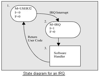 state diagram IRQ