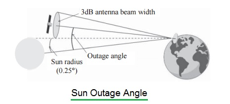 sun outage angle calculator figure