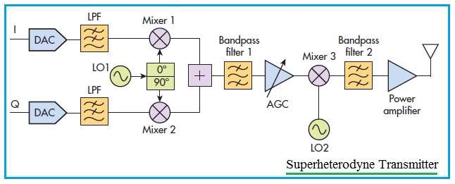 super heterodyne transmitter Block Diagram