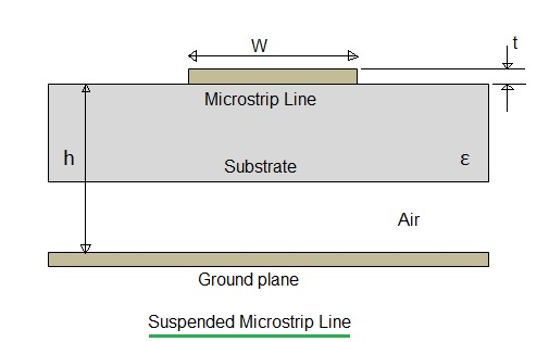 suspended microstrip line