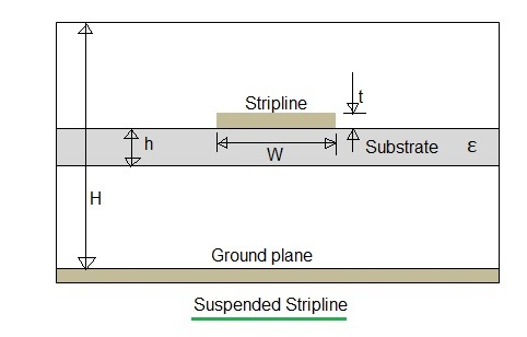 suspended stripline
