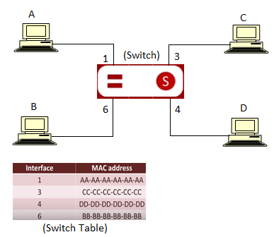 switch connectivity in network
