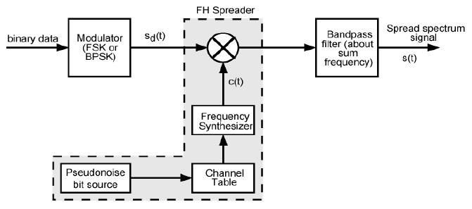 synthesized frequency hopping transmitter