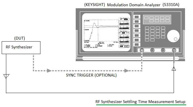 synthesizer settling time measurement test setup