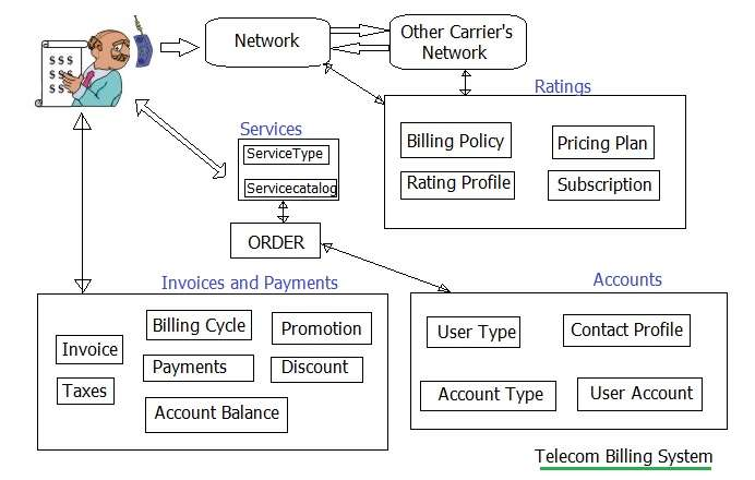 Telecom Billing Tutorial Telecom Billing Basics