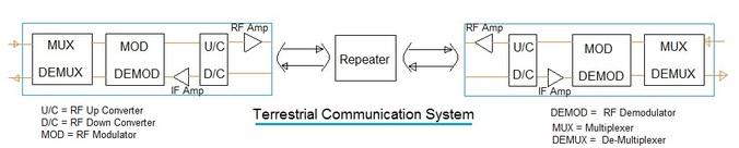 Terrestrial sensor network