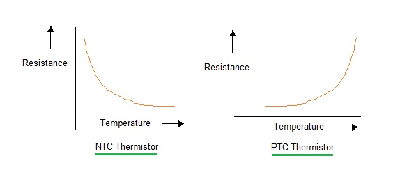 NTC thermistor vs PTC thermistor,difference between NTC thermistor and PTC thermistor
