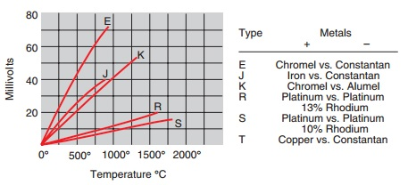 thermocouple temperature vs voltage graph