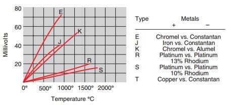 thermocouple temperature vs voltage graph