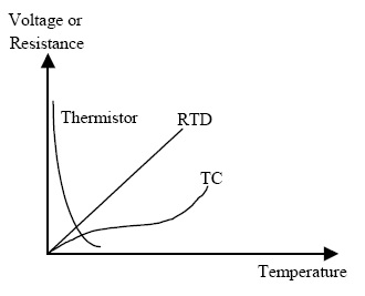 comparison between thermocouple vs RTD vs thermistor