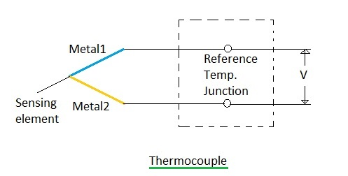 Difference Between Thermocouplertd And Thermistor