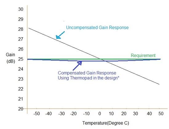 RF thermopad temperature vs gain curve result