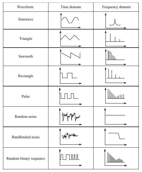 time domain vs frequency domain of waveforms
