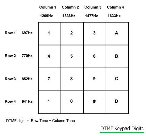 tone dialing DTMF Keypad