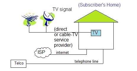 Tv Service Providers >> Traditional Tv Vs Iptv Difference Between Tv And Iptv