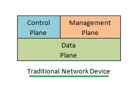 traditional networking