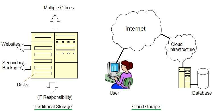 difference between traditional storage vs cloud storage