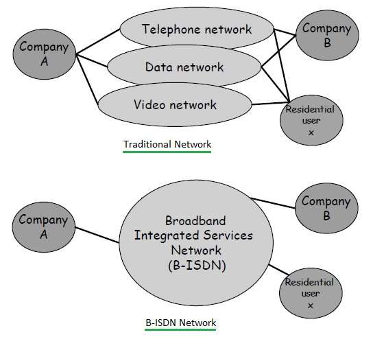 traditional network vs B-ISDN network