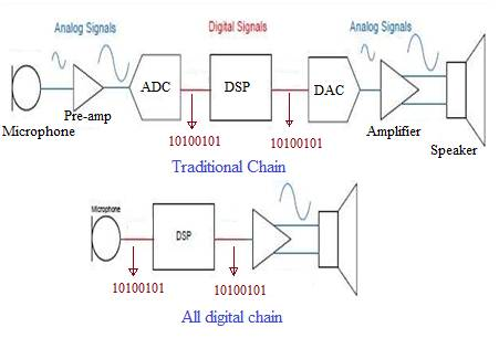 traditional audio chain vs all digital audio chain