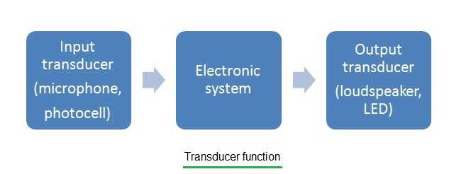 transducer function