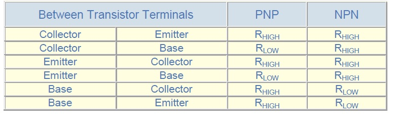 Resistance values between terminals-PNP Transistor vs NPN Transistor