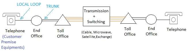 transmission system,switching system