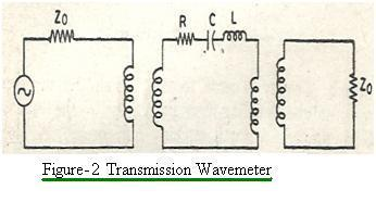 transmission wavemeter type