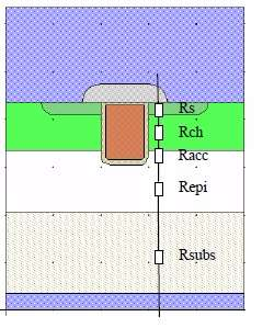 trench MOSFET-RON components