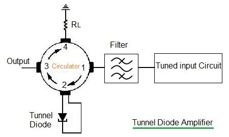 Tunnel diode amplifier