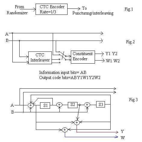 turbo encoder