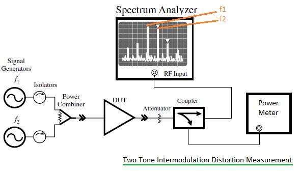 two tone intermodulation distortion test and measurement