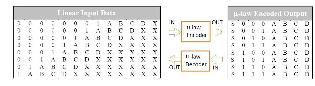 u-law encoding decoding