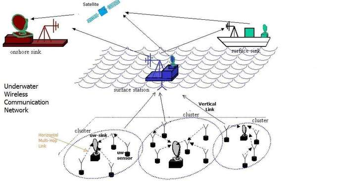 underwater wireless communication